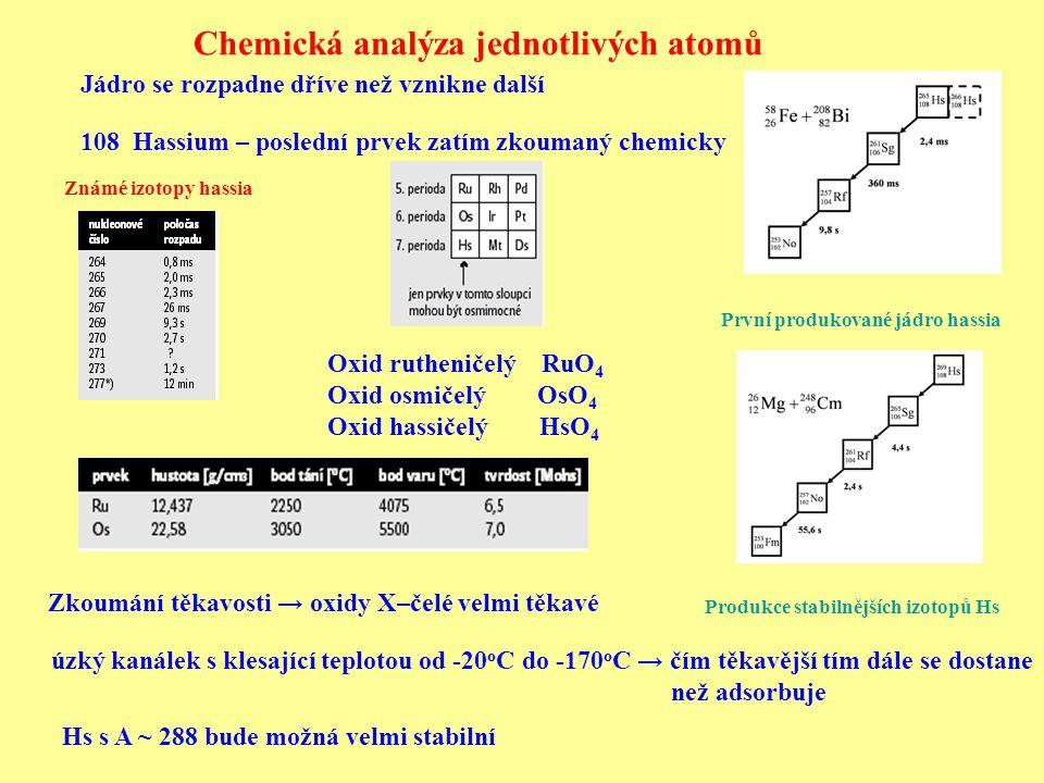 Chemická analýza jednotlivých atomů