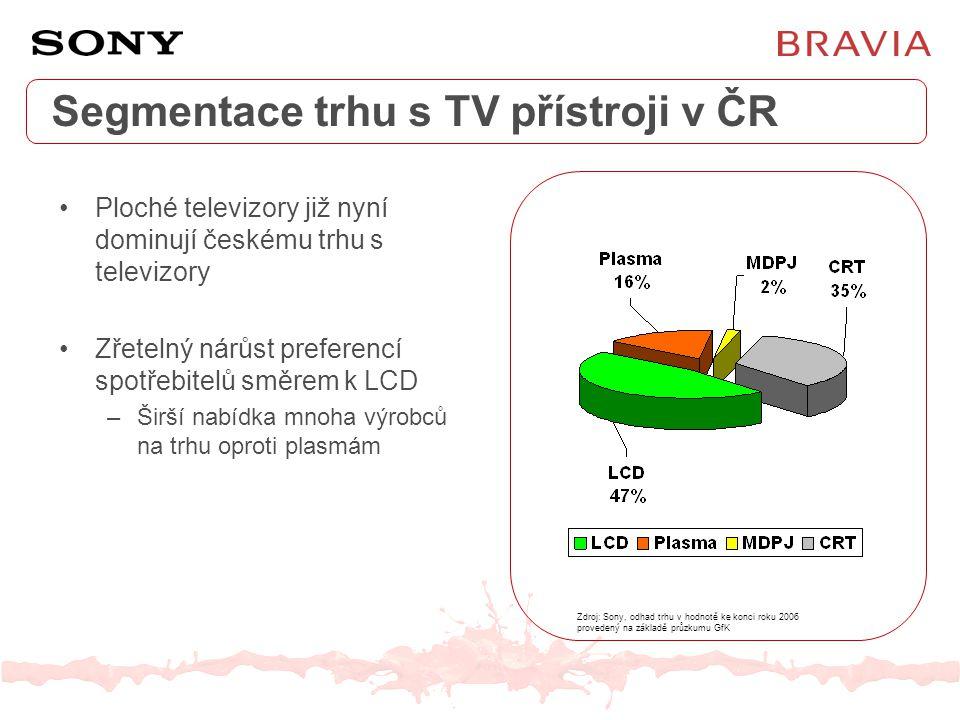 Segmentace trhu s TV přístroji v ČR