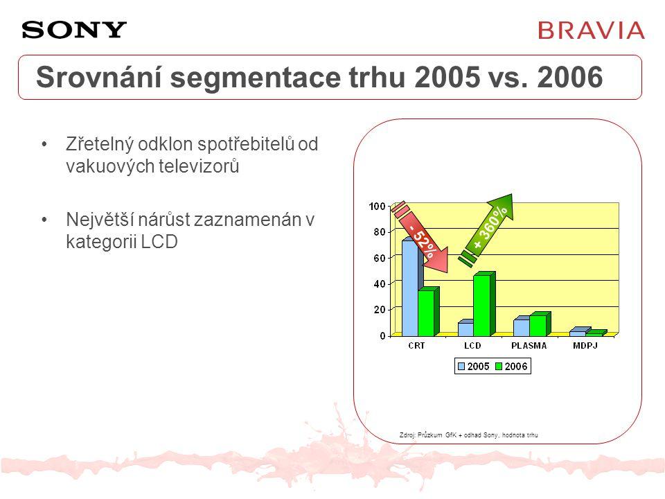 Srovnání segmentace trhu 2005 vs. 2006