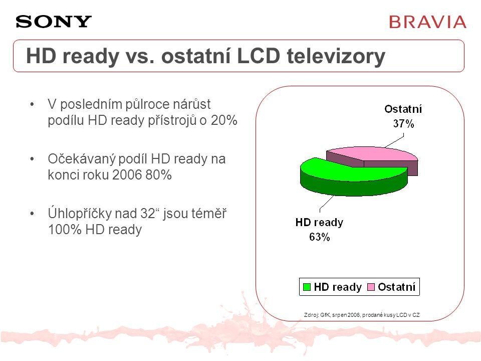 HD ready vs. ostatní LCD televizory