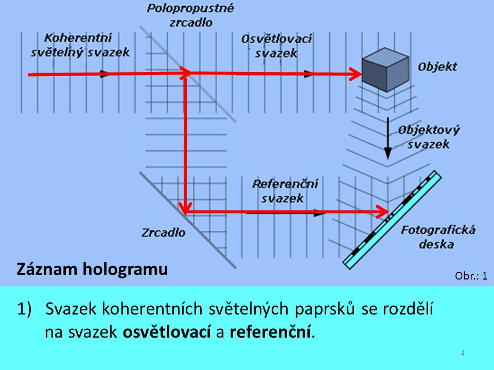 Záznam hologramu 1) Svazek koherentních světelných paprsků se rozdělí na svazek osvětlovací a referenční.
