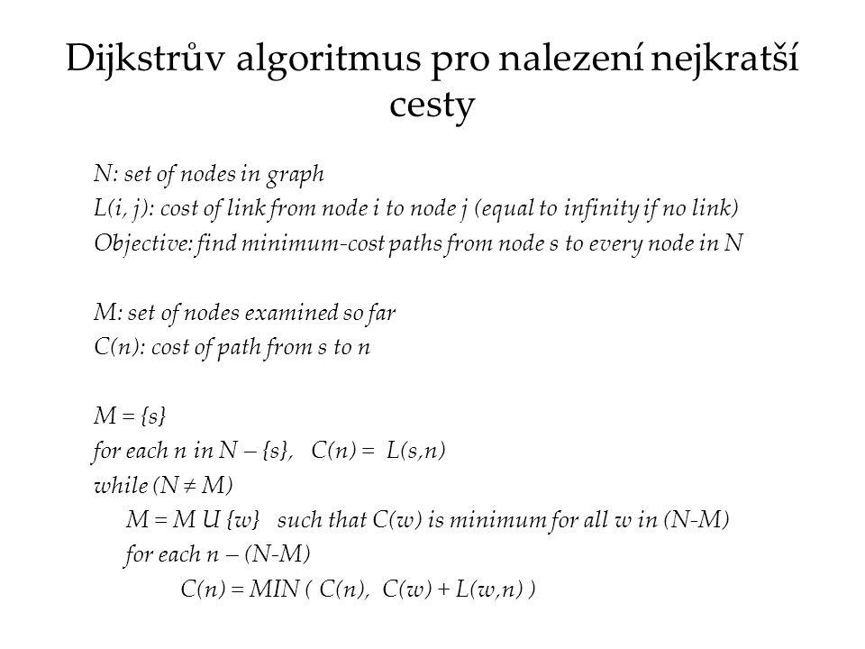 Dijkstrův algoritmus pro nalezení nejkratší cesty