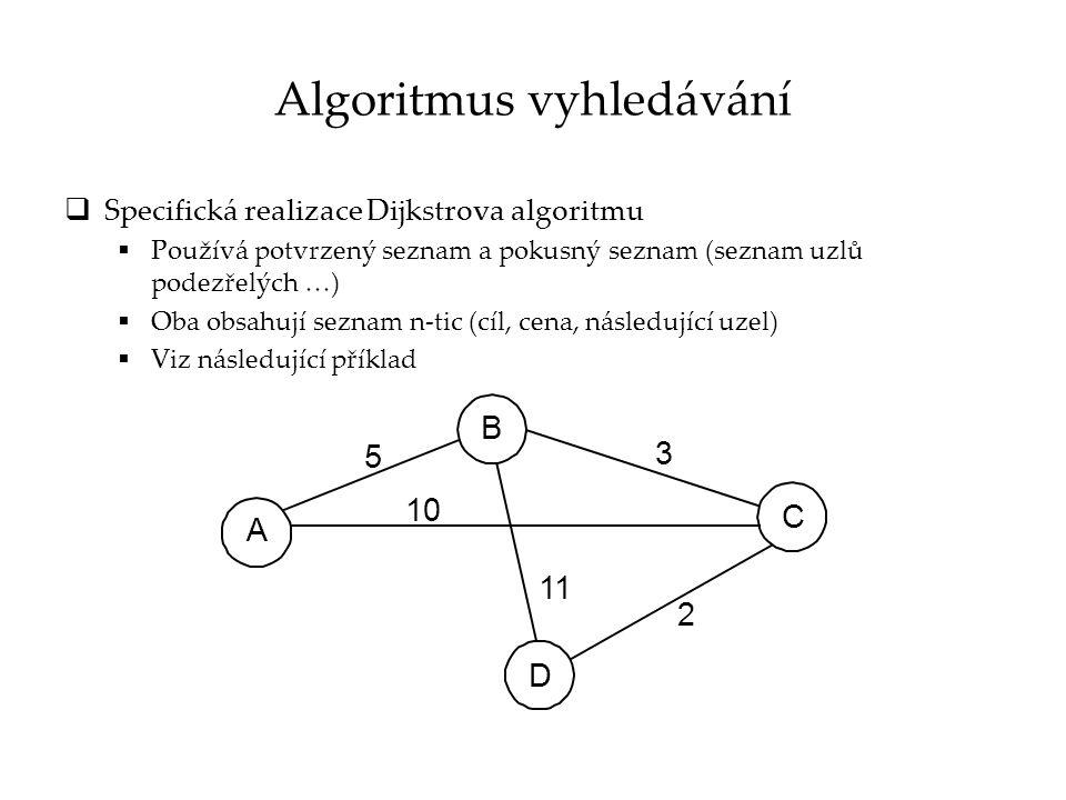 Algoritmus vyhledávání