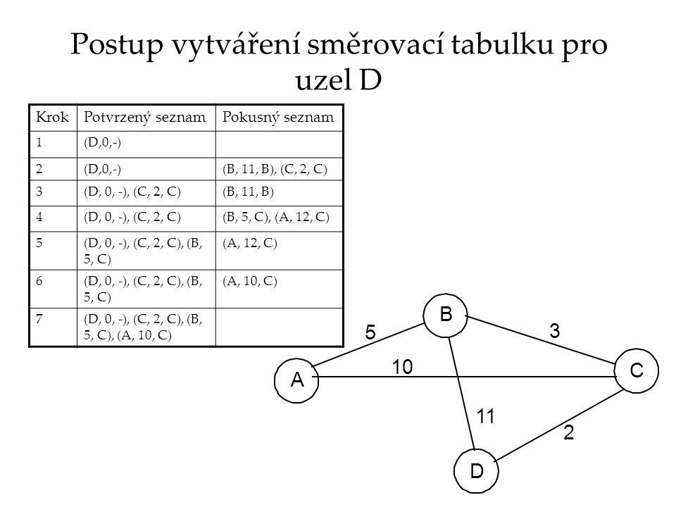 Postup vytváření směrovací tabulku pro uzel D