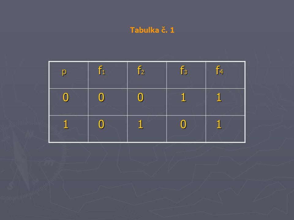 Tabulka č. 1 p f1 f2 f3 f4 1