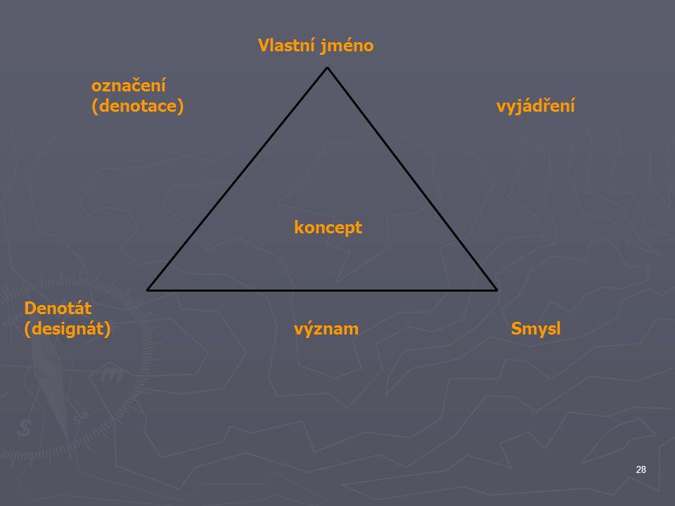 Vlastní jméno označení (denotace) vyjádření koncept Denotát (designát) význam Smysl