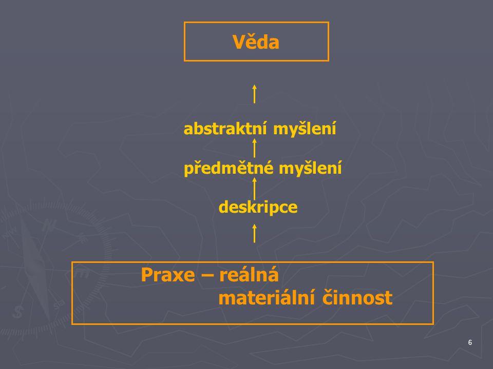 Věda Praxe – reálná materiální činnost abstraktní myšlení