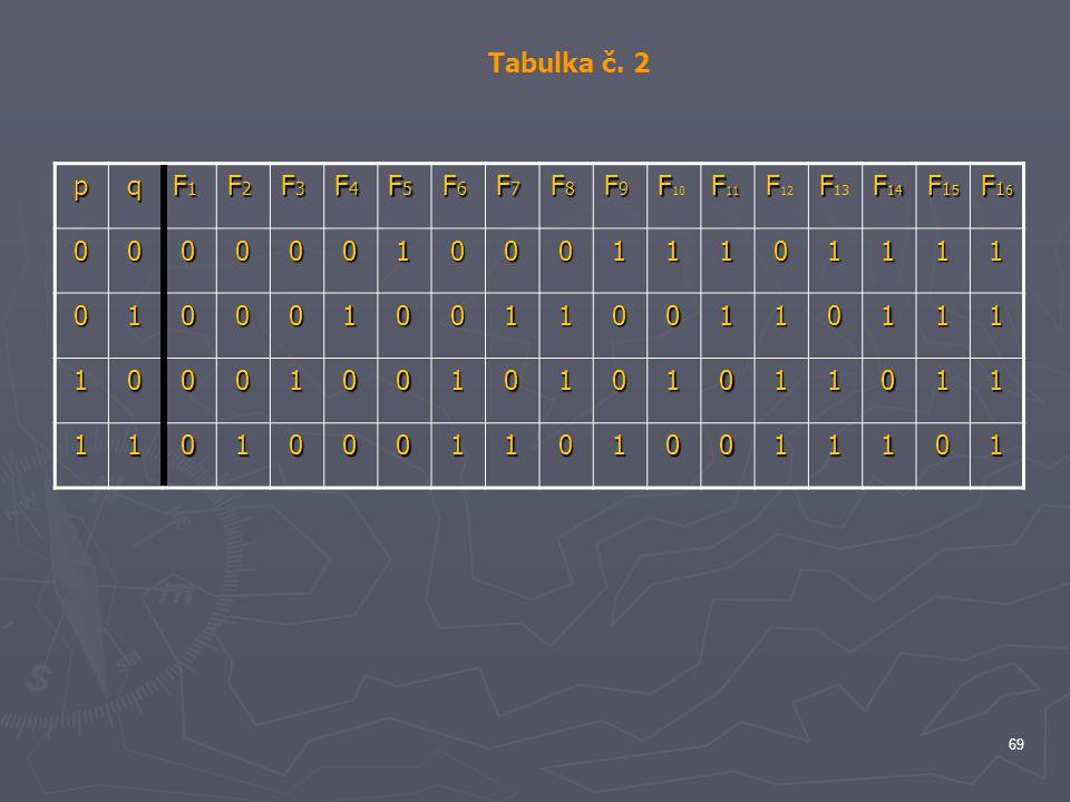 Tabulka č. 2 p q F1 F2 F3 F4 F5 F6 F7 F8 F9 F10 F11 F12 F13 F14 F15 F16 1