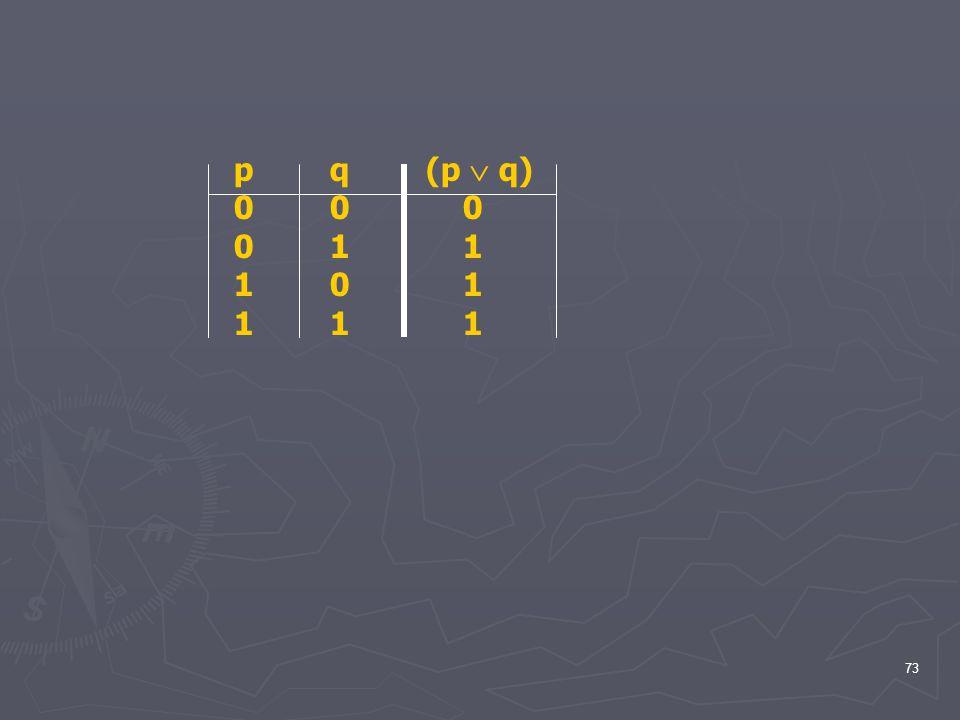 p q (p  q) 0 0 0 0 1 1 1 0 1 1 1 1
