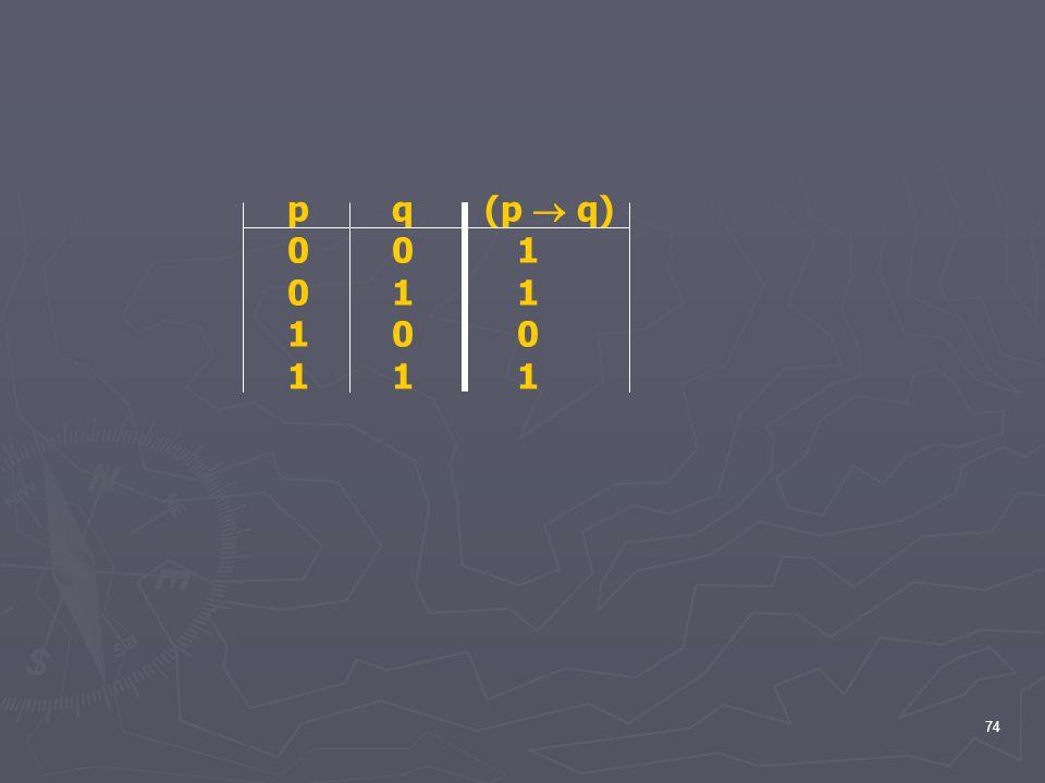p q (p  q) 0 0 1 0 1 1 1 0 0 1 1 1