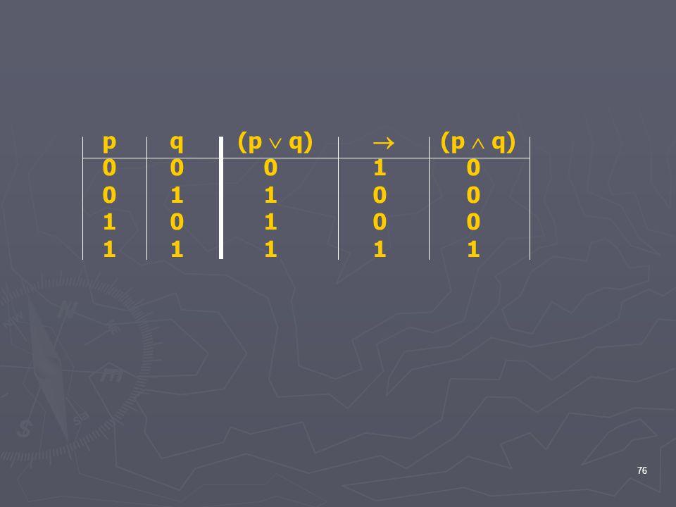 p q (p  q)  (p  q) 0 0 0 1 0 0 1 1 0 0 1 0 1 0 0 1 1 1 1 1
