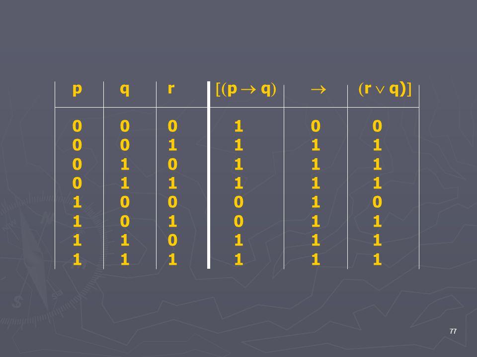 p q r p  q  r  q) 0 0 0 1 0 0. 0 0 1 1 1 1. 0 1 0 1 1 1. 0 1 1 1 1 1.