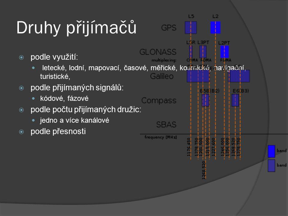 Druhy přijímačů podle využití: podle přijímaných signálů: