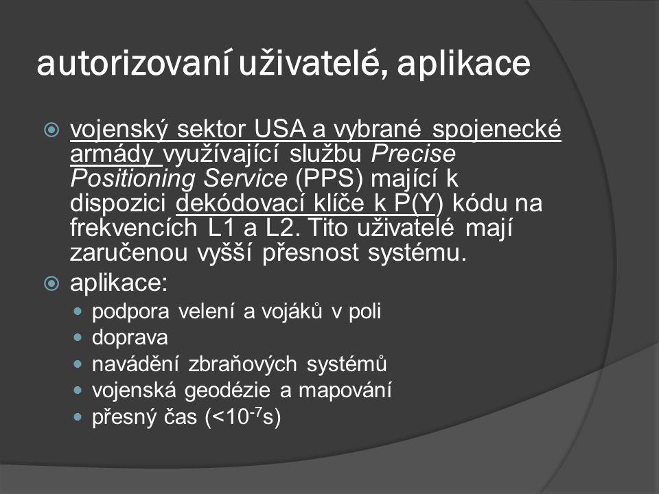 autorizovaní uživatelé, aplikace