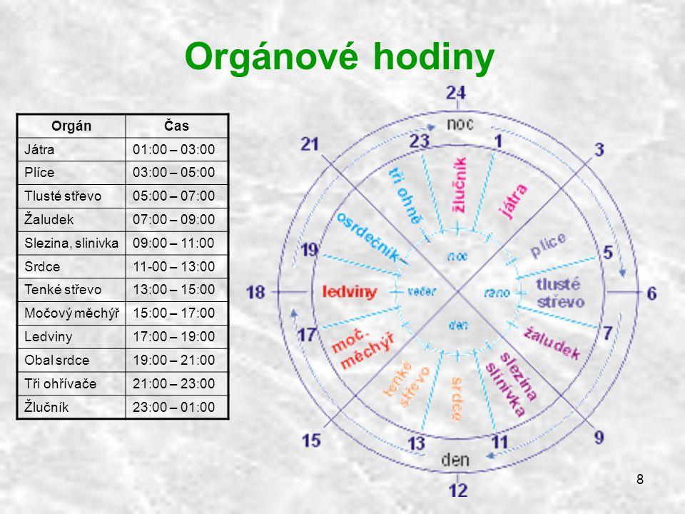 Orgánové hodiny Orgán Čas Játra 01:00 – 03:00 Plíce 03:00 – 05:00