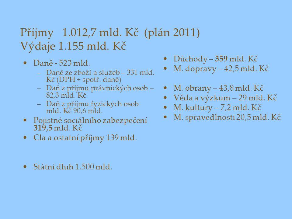 Příjmy 1.012,7 mld. Kč (plán 2011) Výdaje 1.155 mld. Kč