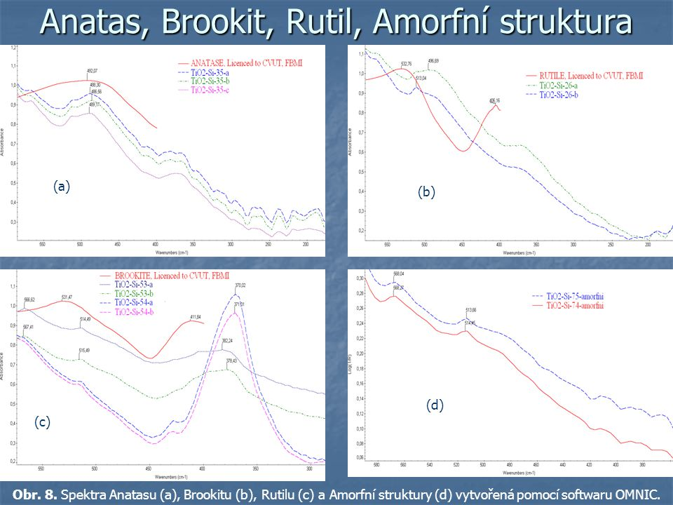 Anatas, Brookit, Rutil, Amorfní struktura