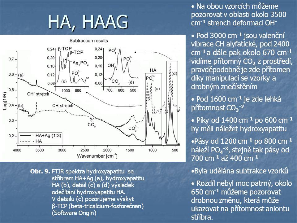 HA, HAAG Na obou vzorcích můžeme pozorovat v oblasti okolo 3500 cm-1 strench deformaci OH-