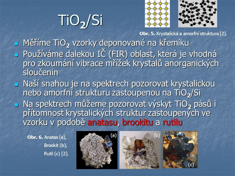 TiO2/Si Měříme TiO2 vzorky deponované na křemíku