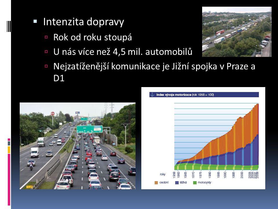 Intenzita dopravy Rok od roku stoupá