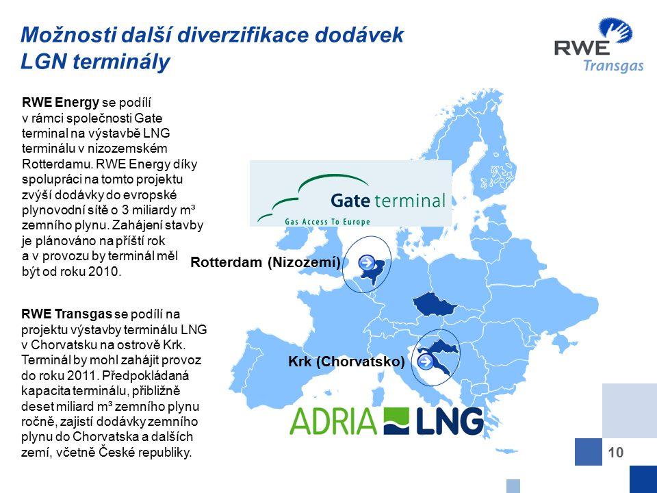 Možnosti další diverzifikace dodávek LGN terminály