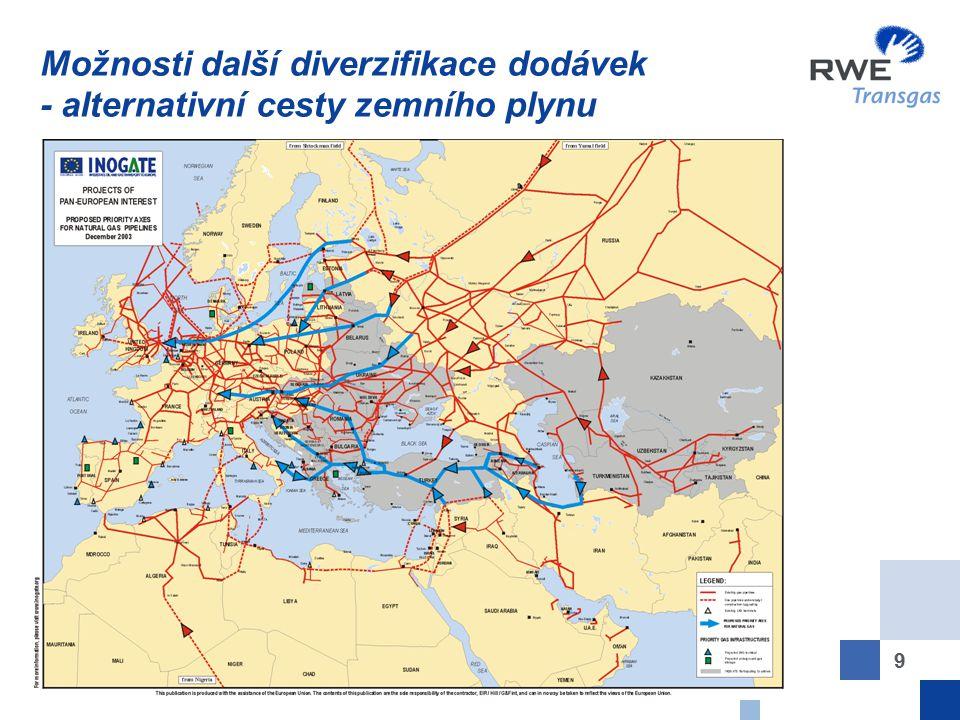 Možnosti další diverzifikace dodávek - alternativní cesty zemního plynu