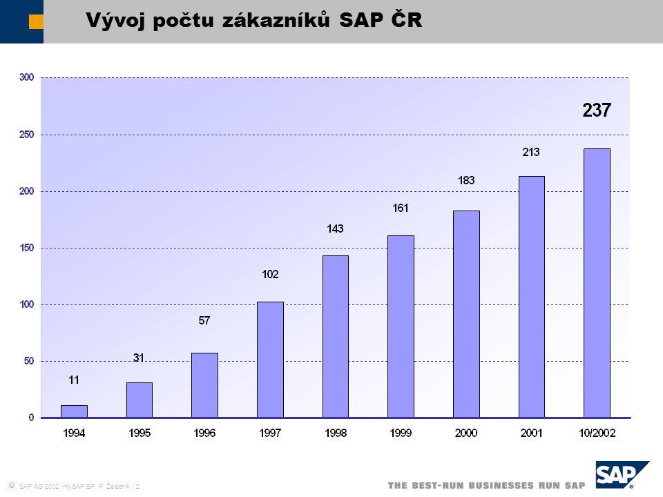 Vývoj počtu zákazníků SAP ČR