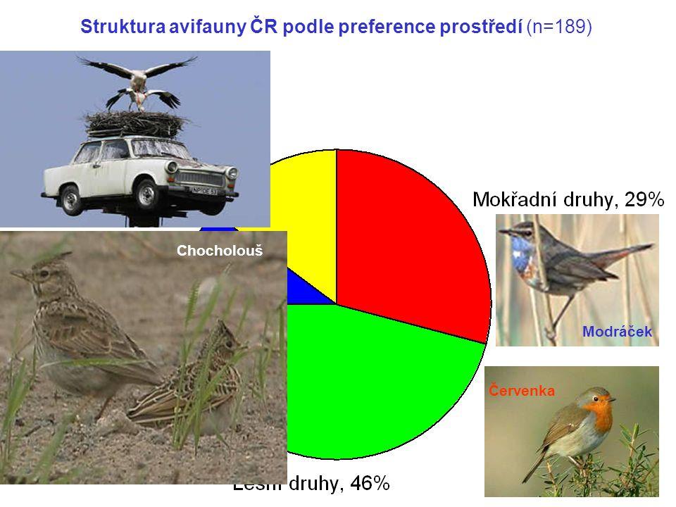 Struktura avifauny ČR podle preference prostředí (n=189)