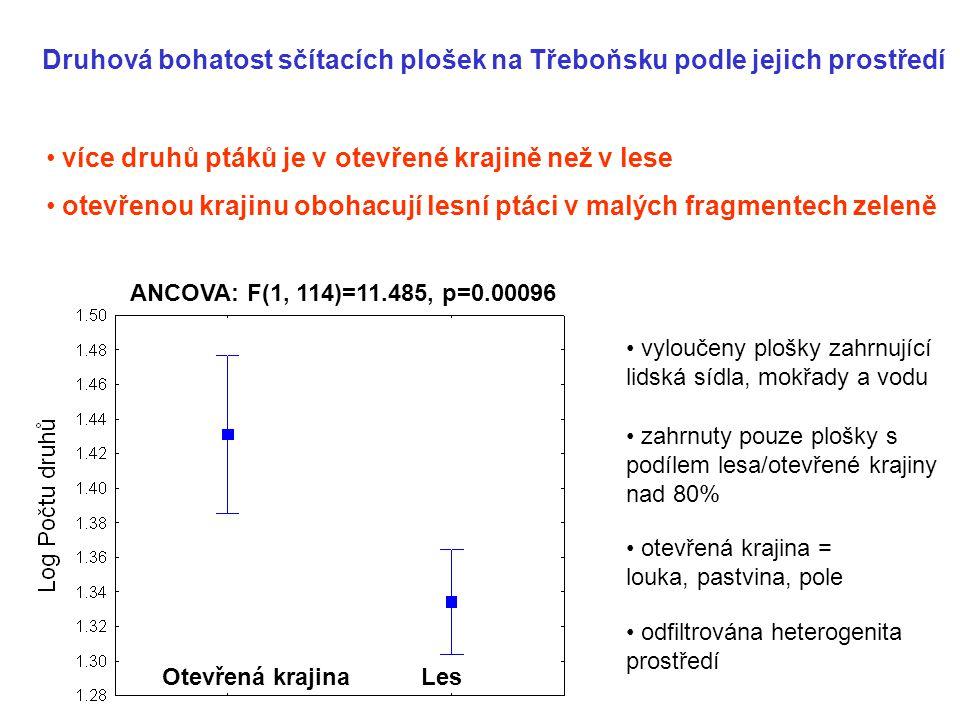 Druhová bohatost sčítacích plošek na Třeboňsku podle jejich prostředí