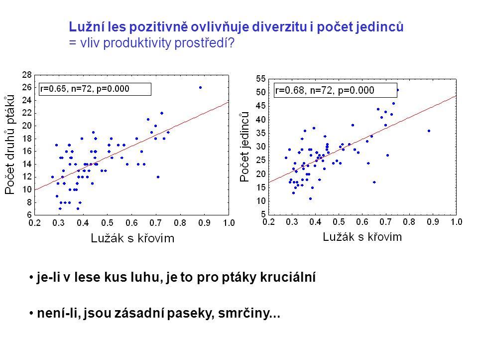 Lužní les pozitivně ovlivňuje diverzitu i počet jedinců = vliv produktivity prostředí