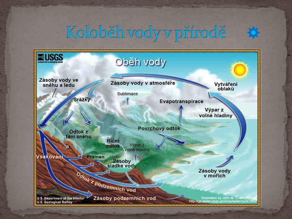 Koloběh vody v přírodě .