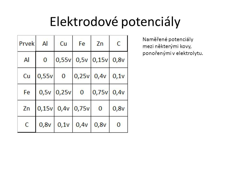 Elektrodové potenciály