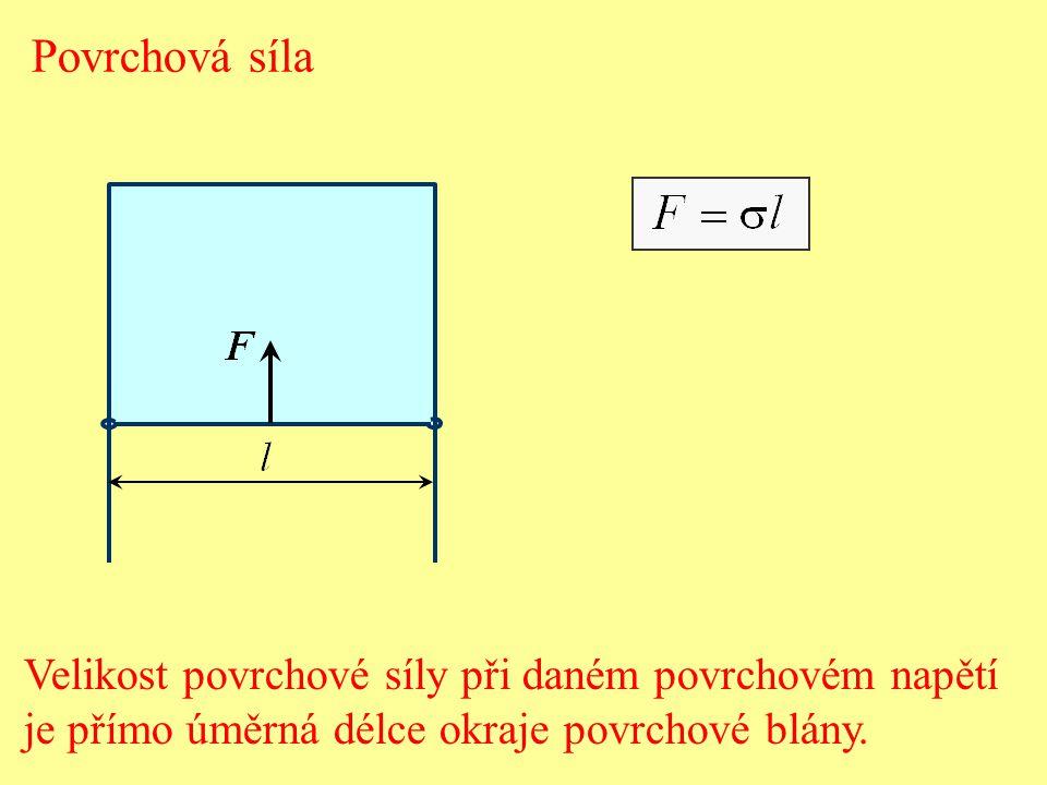Povrchová síla Velikost povrchové síly při daném povrchovém napětí