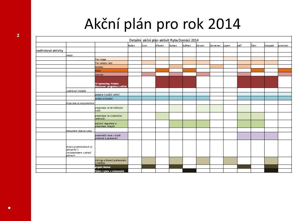Detailní akční plán aktivit Ryba Domácí 2014