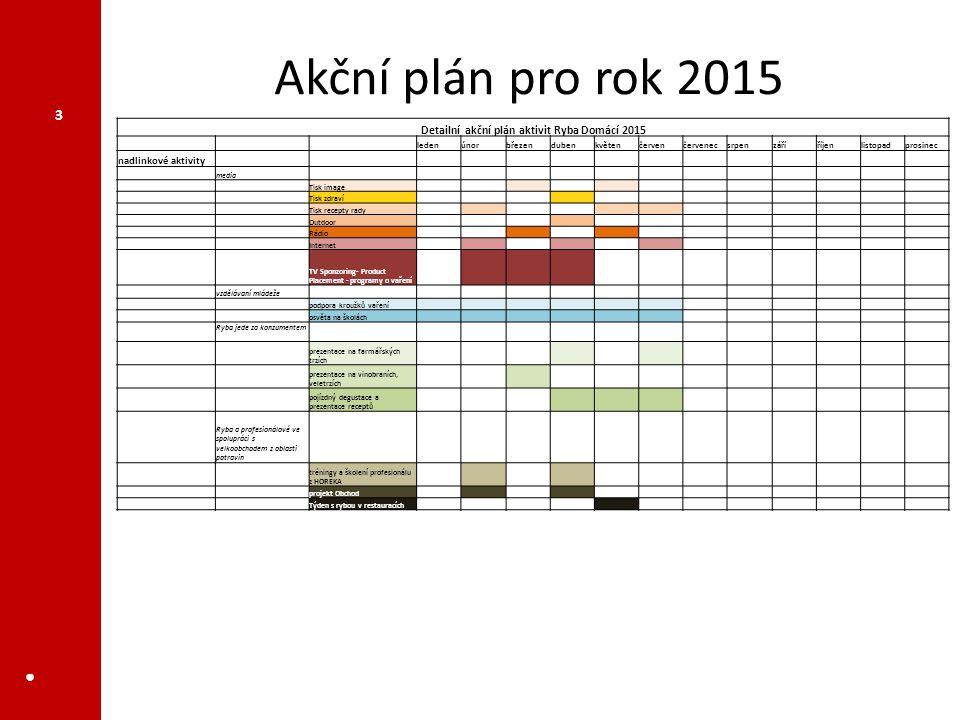 Detailní akční plán aktivit Ryba Domácí 2015