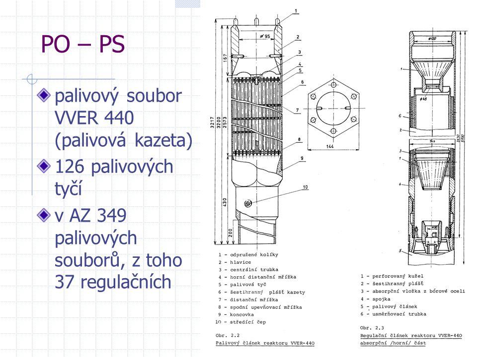 PO – PS palivový soubor VVER 440 (palivová kazeta) 126 palivových tyčí