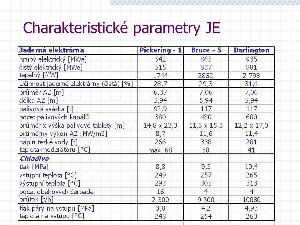 Charakteristické parametry JE
