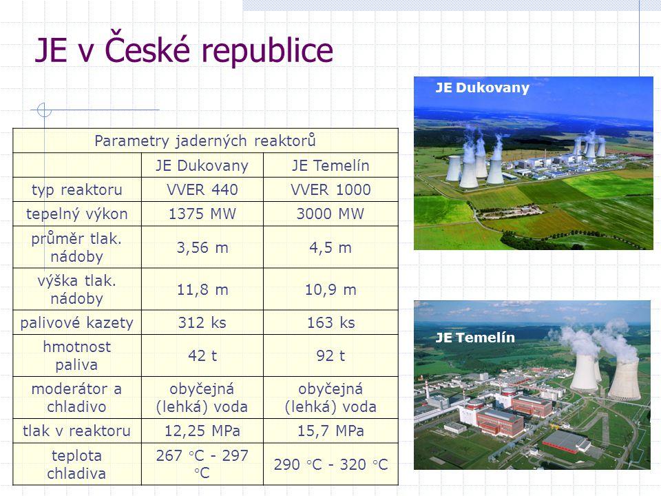 Parametry jaderných reaktorů