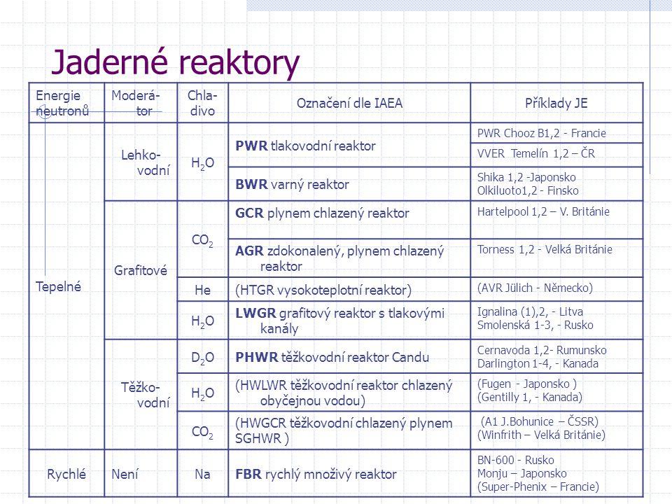Jaderné reaktory Energie neutronů Moderá-tor Chla- divo