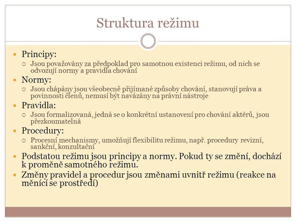 Struktura režimu Principy: Normy: Pravidla: Procedury:
