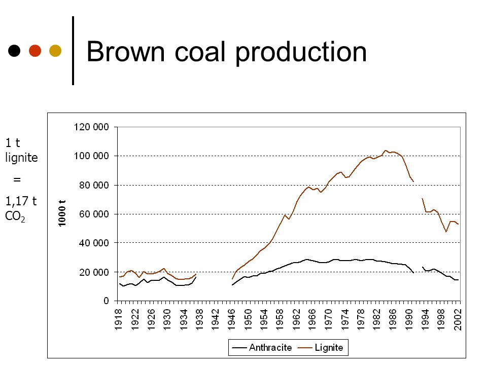 Brown coal production 1 t lignite = 1,17 t CO2
