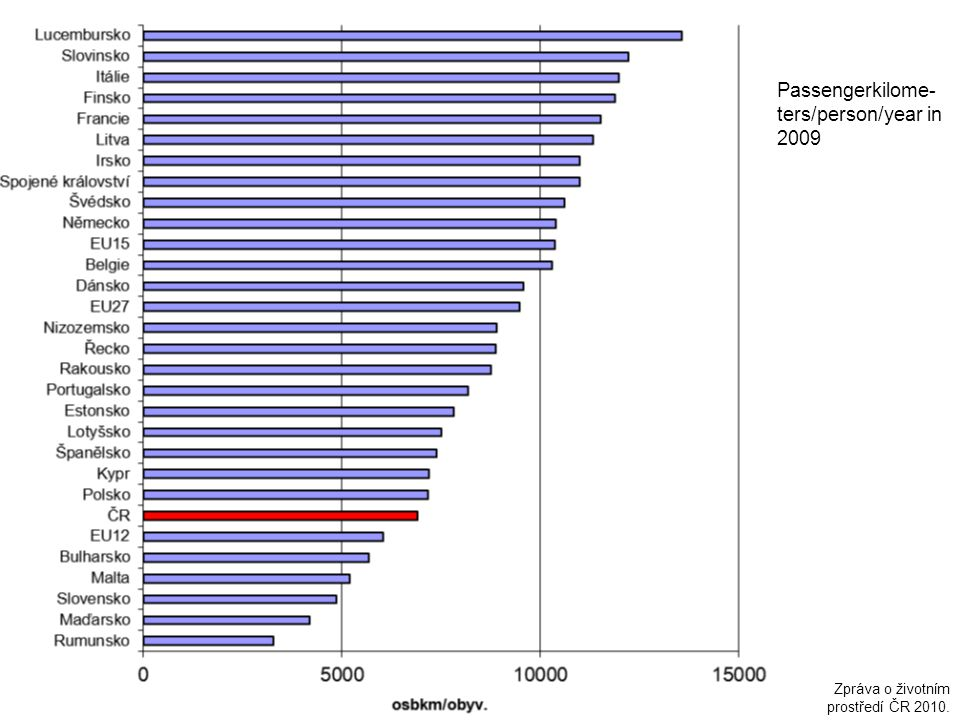 Passengerkilome-ters/person/year in 2009