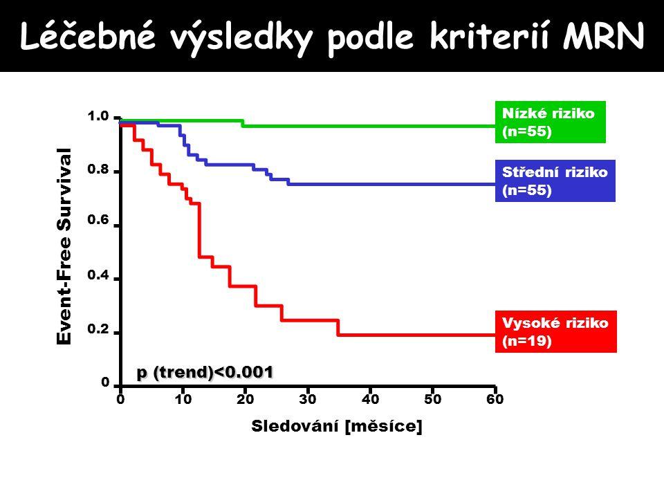 Léčebné výsledky podle kriterií MRN