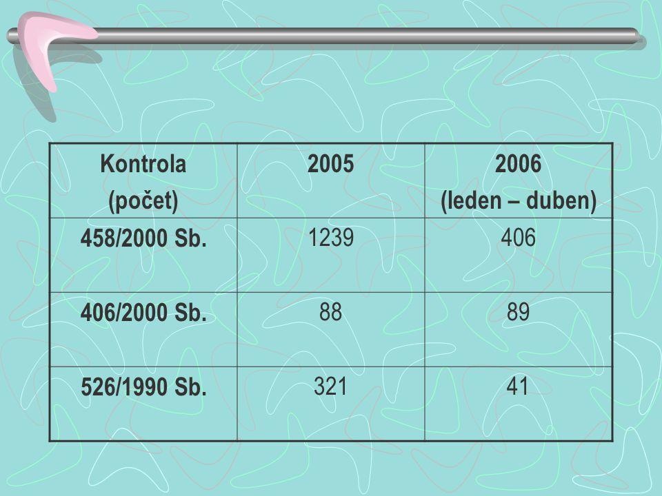 Kontrola (počet) 2005. 2006. (leden – duben) 458/2000 Sb. 1239. 406. 406/2000 Sb. 88. 89. 526/1990 Sb.