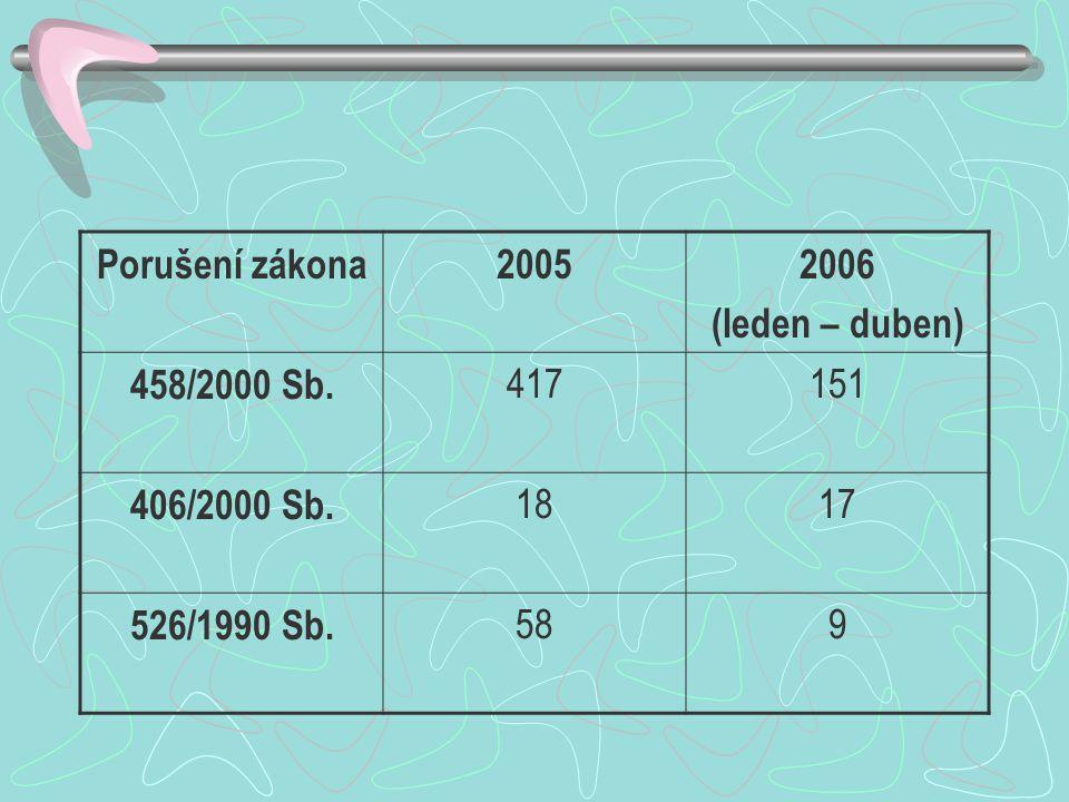Porušení zákona 2005 2006 (leden – duben) 458/2000 Sb. 417 151 406/2000 Sb. 18 17 526/1990 Sb. 58 9
