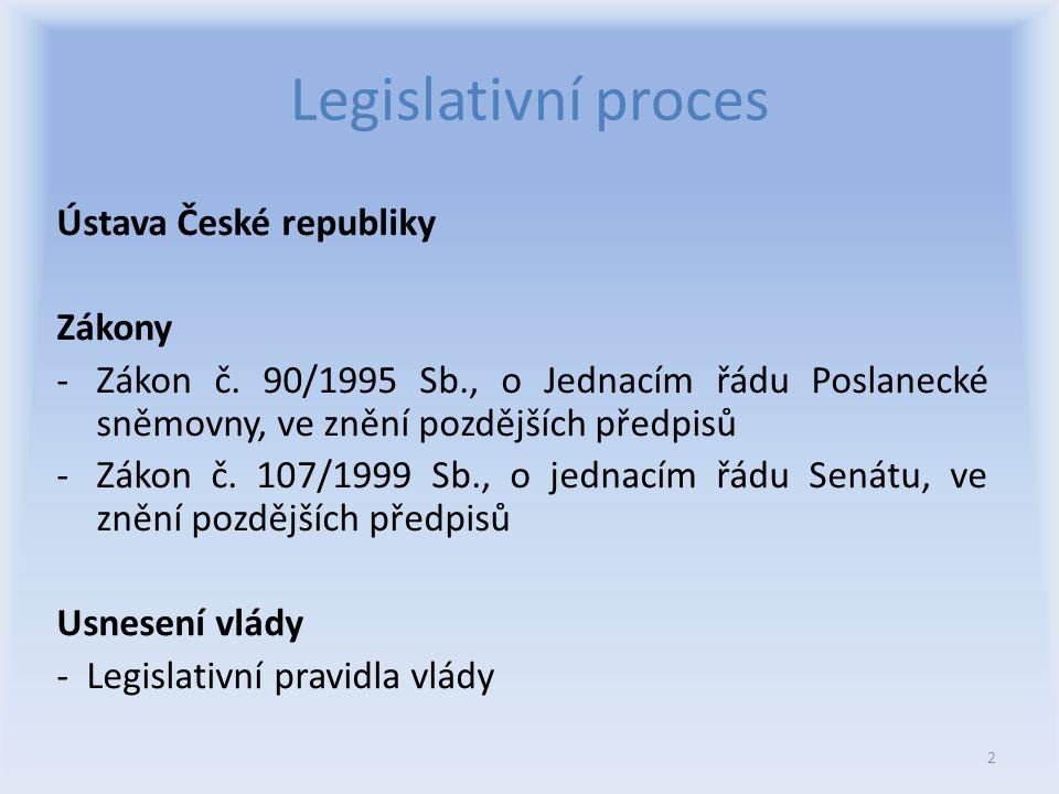Legislativní proces Ústava České republiky Zákony