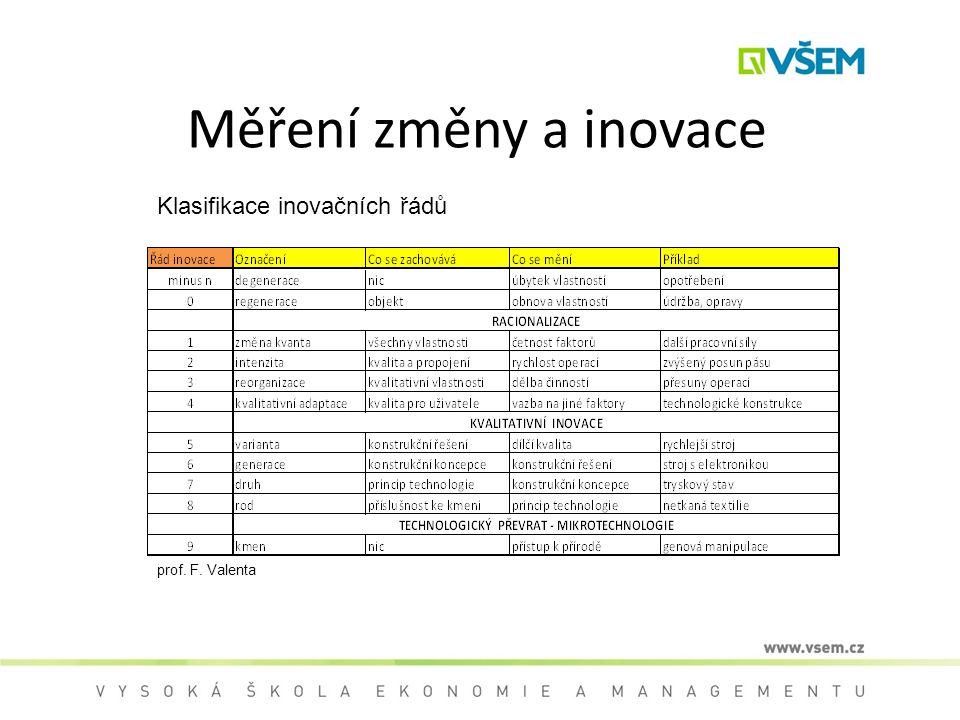 Měření změny a inovace Klasifikace inovačních řádů prof. F. Valenta