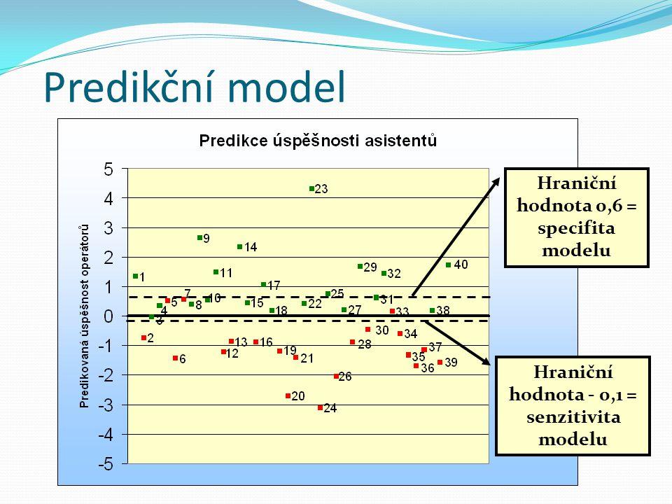 Predikční model Hraniční hodnota 0,6 = specifita modelu