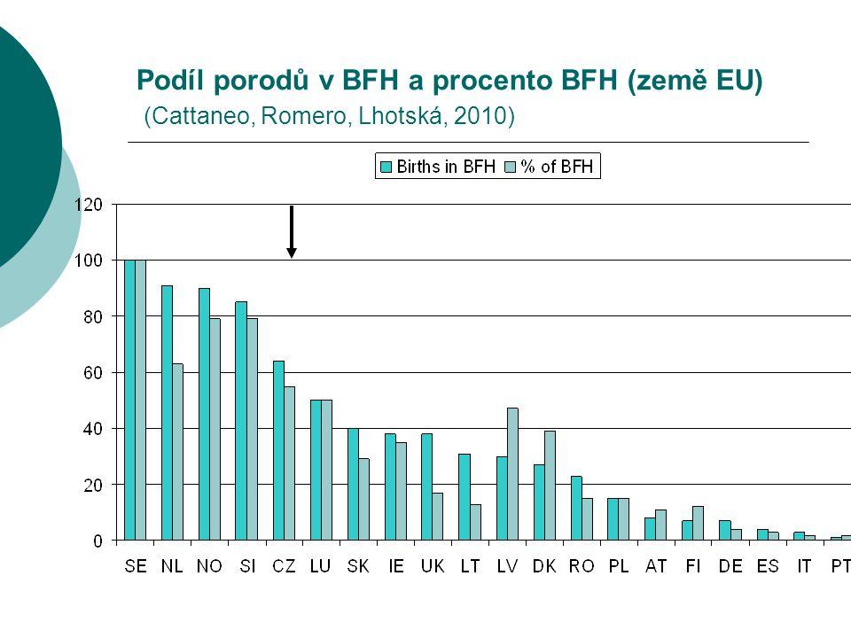 Podíl porodů v BFH a procento BFH (země EU) (Cattaneo, Romero, Lhotská, 2010)