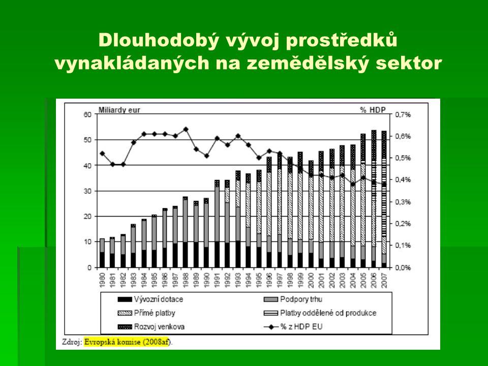 Dlouhodobý vývoj prostředků vynakládaných na zemědělský sektor